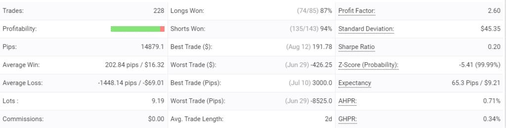 Point Zero Trading advanced statistics