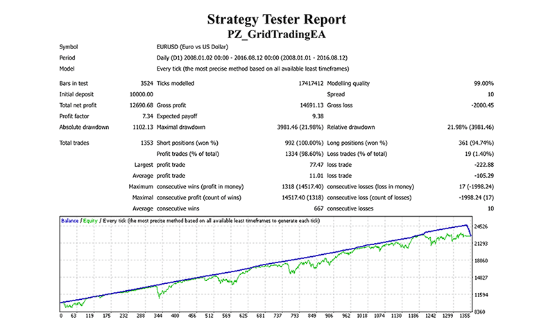 Point Zero Trading Backtests