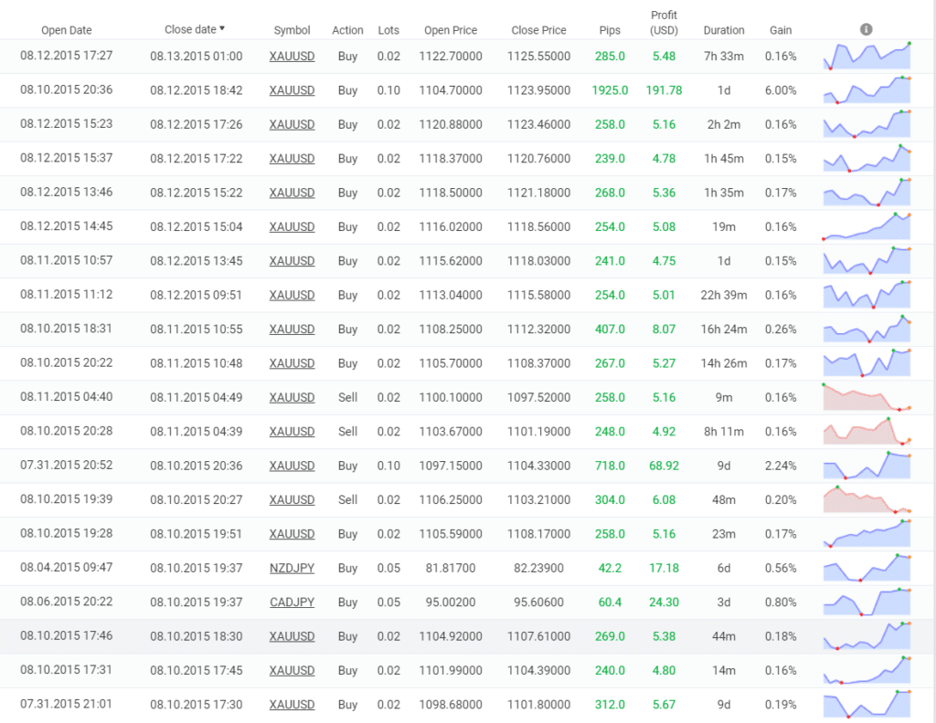 Point Zero Trading trading results