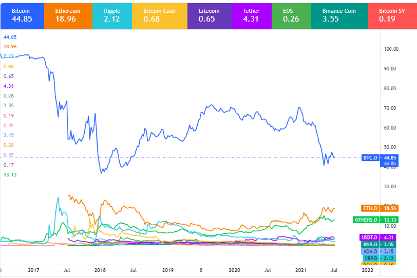 the gap has been rapidly closing over the past few months