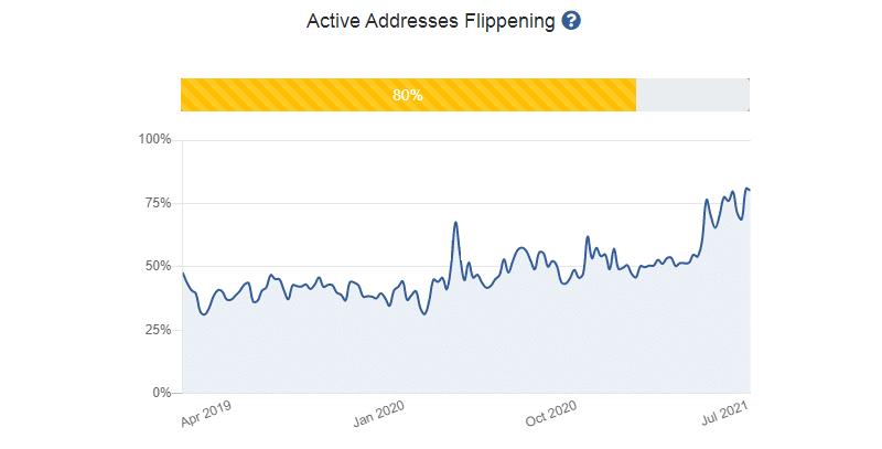 active addresses flippening