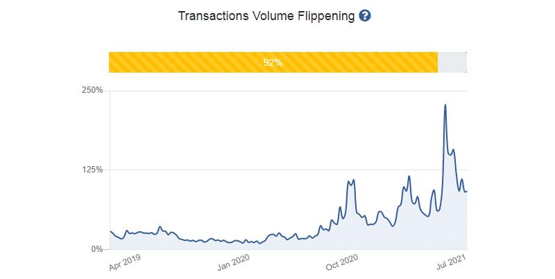 transactions volume flippening