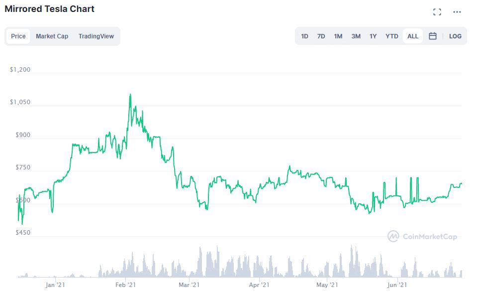 mirrored Tesla chart