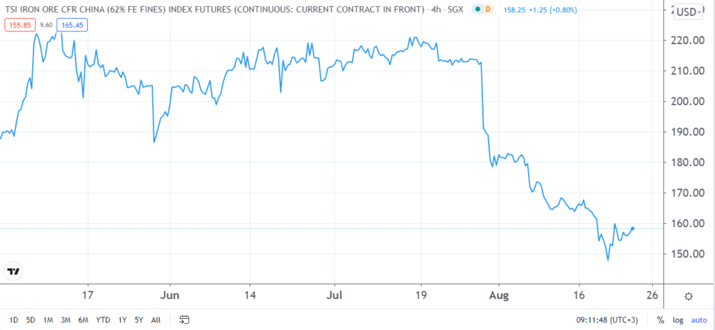 4-hour chart of iron ore futures in Singapore.