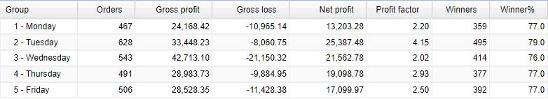AVIA weekly trading activities.