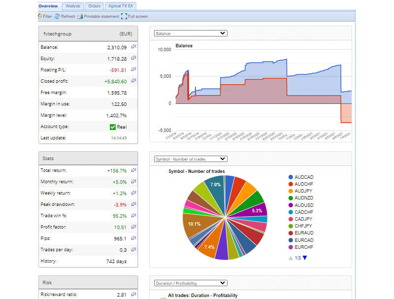 Trading results of Agimat System with growth chart and trading stats.