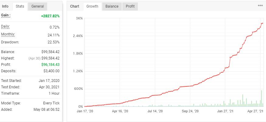 Amaze EA growth chart.