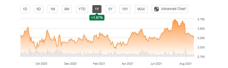Amazon's 1-year stock analysis