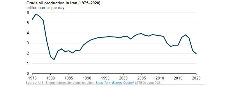 Declining Production of Oil in Iran