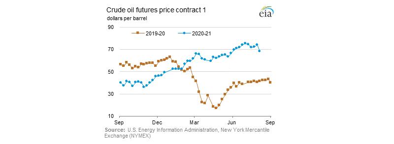 Crude oil futures prices