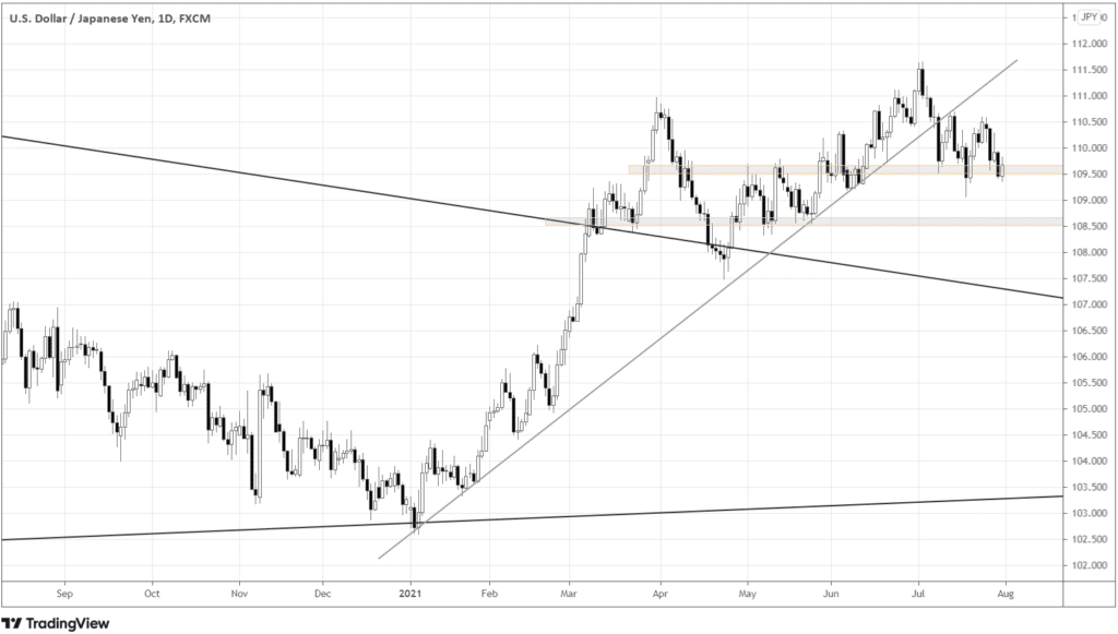 USDJPY daily chart, where the 6-months trendline is broken, and the price ranges below the trendline, testing 109.5 support.