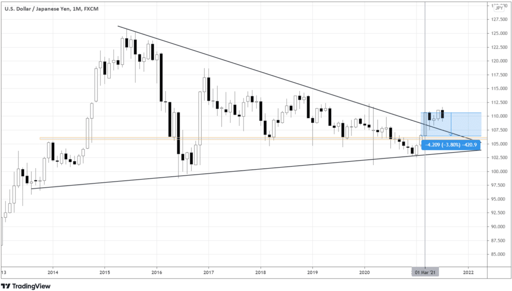 USDJPY monthly chart, showing the symmetrical triangle and the highlighted range of this year's March candle that closed above the triangle's upper boundary.