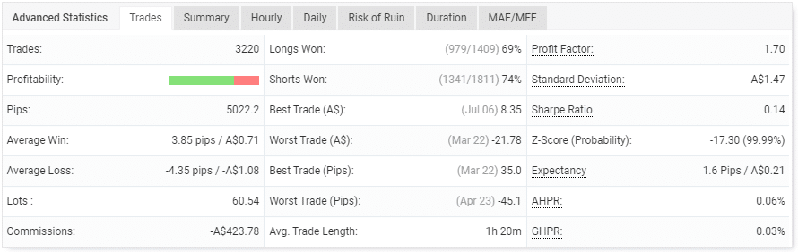 Table highlighting the robot's trading performance.