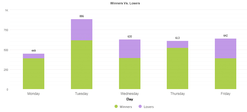 Number of trades performed from Monday to Friday.