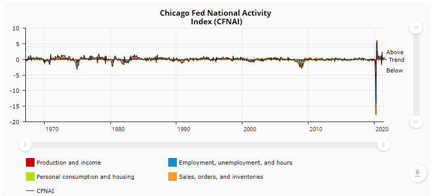 National Activity mapped by the Chicago Fed