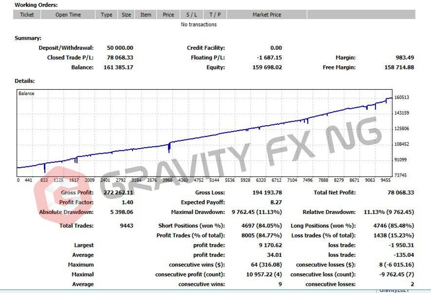 Backtesting results of Gravity FX King.
