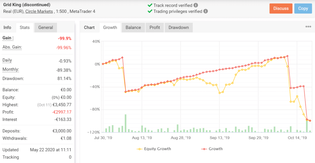 Growth chart for Grid King.