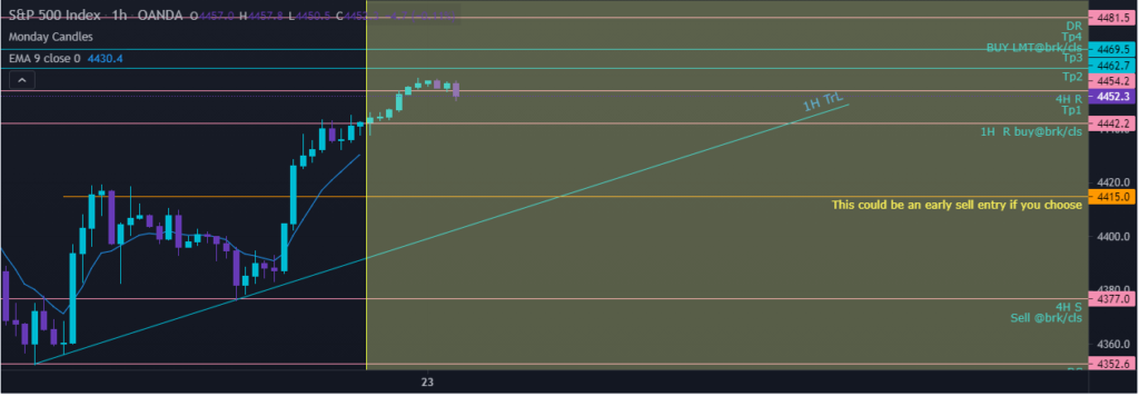 S&P 500 one-hour chart, showing key levels and EMA.