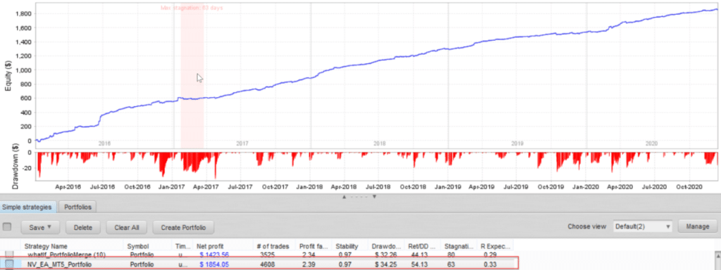 Backtest report for NightVision EA.