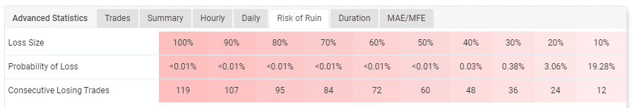 Table showing the probabilities of losing the account.
