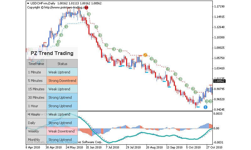 PZ Trend Trading example of the chart.
