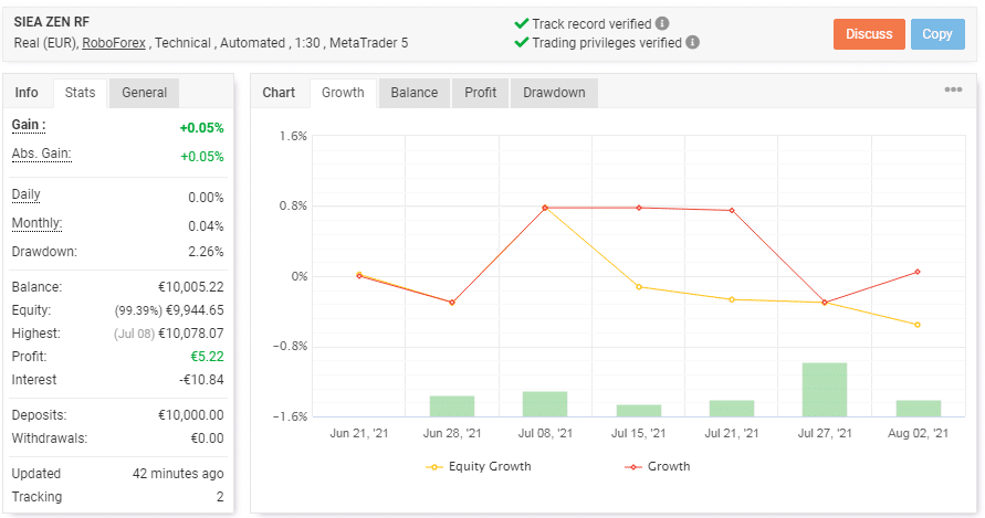 A chart showing SIEA Zen's trading results.