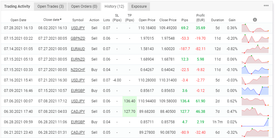 The robot's trading history.