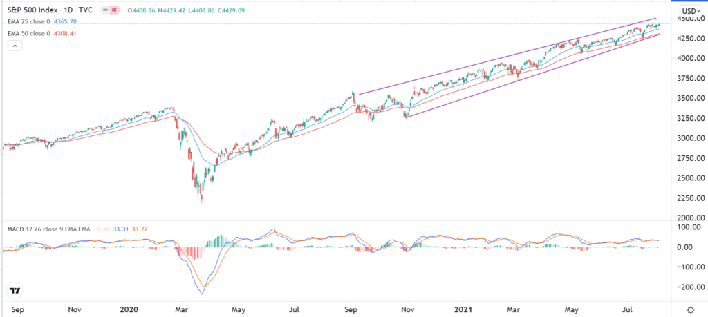 Daily S&P 500 chart, showing the index staying above Moving  Averages and within the ascending channel.