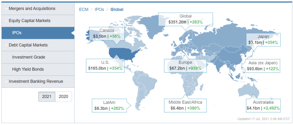 The volume of IPOs in the first half of 2021: $3.1 bln in Japan, $3.5bln in Canada, $6.4 bln in Middle East and Africa, $4.1 bln in Australia, $8.3 bln in Latin America, $67.2 bln in Europe, $165 bln in the US - $351.2 bln globally