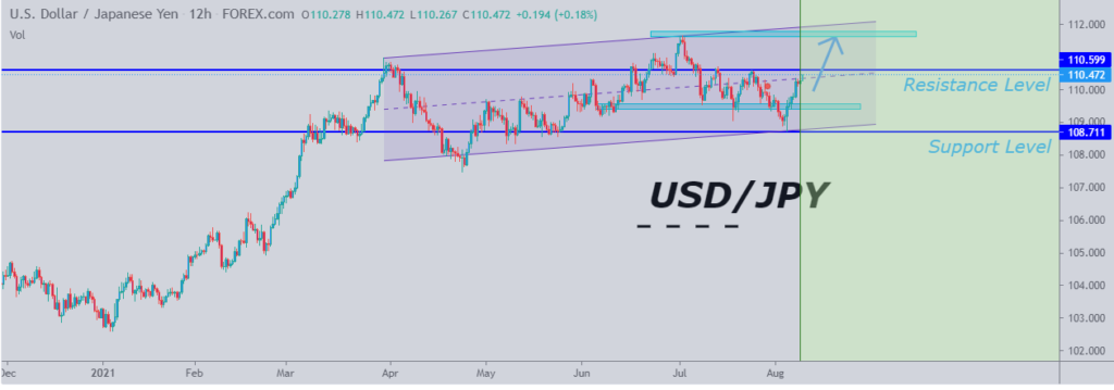 Chart shows the USDJPY pair price edging higher on a 12-hour chart