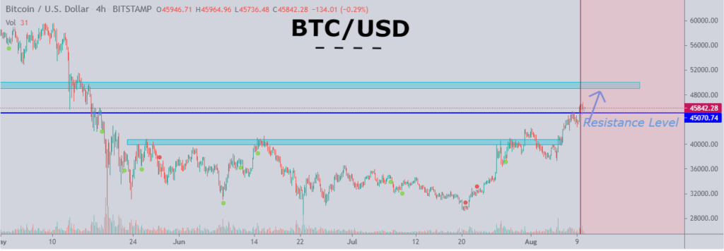 BTC powering through resistance level on a 4-hour chart