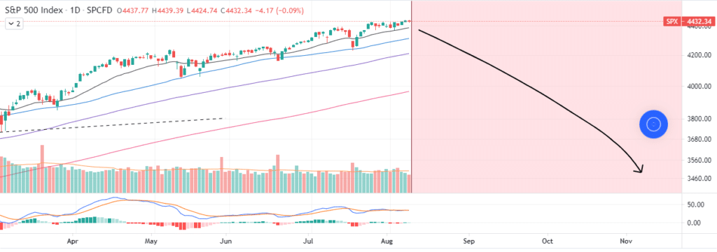 Chart showing S&P 500 struggling for the upward direction on a daily chart