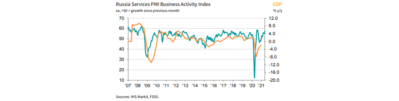 Business Services PMI of Russia from 2007