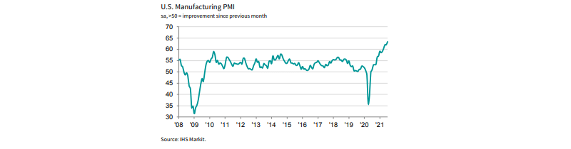 Rising US Manufacturing PMI from 2008 to 2021