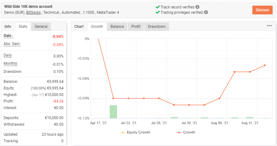 Growth chart for Wild Side EA in the live demo trading results.