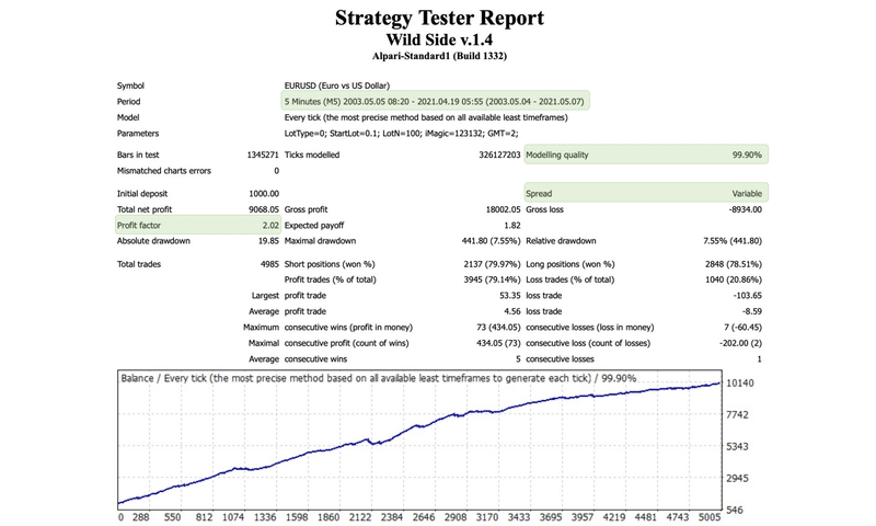 Strategy Tester report for Wild Side EA.