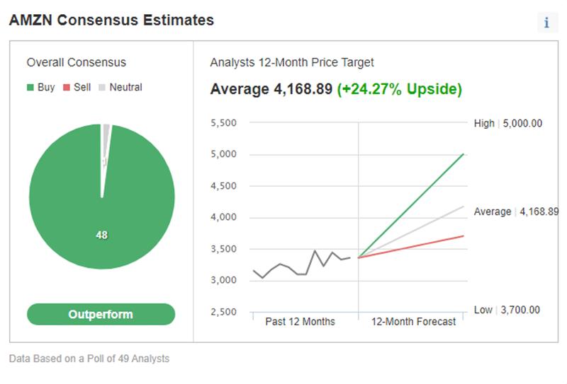 Investing.com's price estimate for Amazon stock