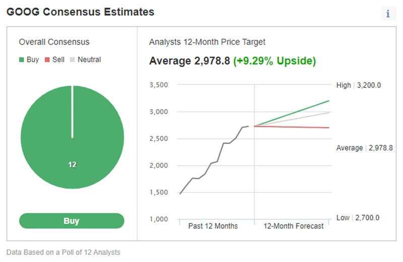 Investing.com's price estimate for Google stock