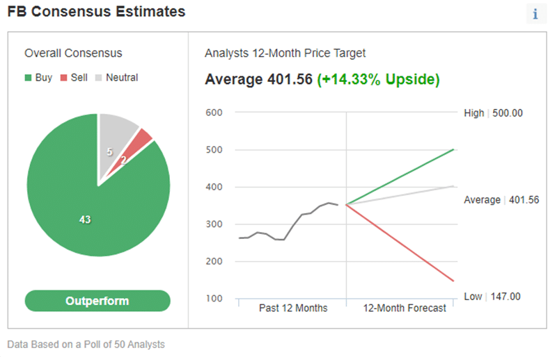 Investing.com's price estimate for Facebook stock