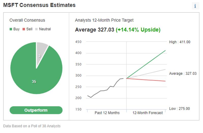 Investing.com's price estimate for Microsoft stock