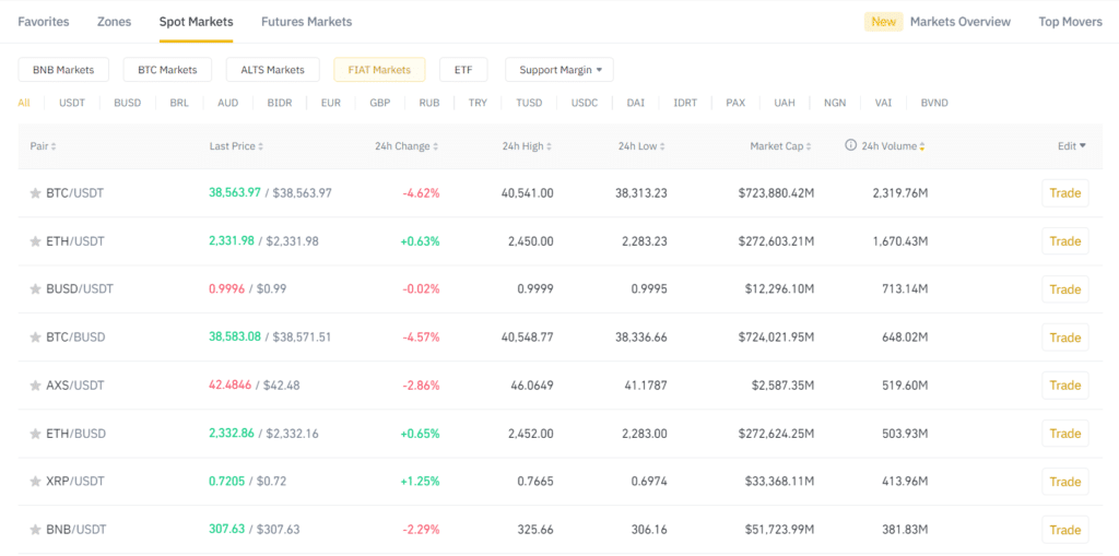 Cryptocurrencies spot market on Binance, with BNB the top 8th