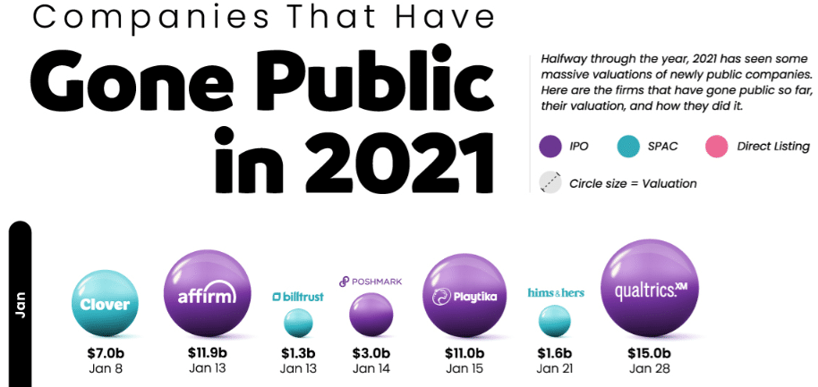 Companies that went public in January 2021