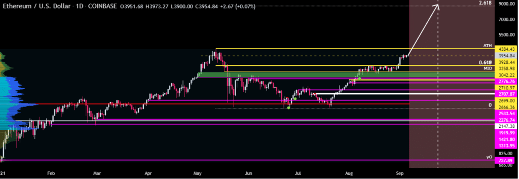 Chart showing ETHUSD eyeing ATH