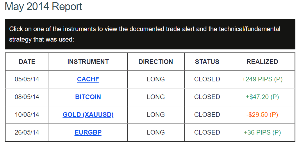 Performance report of DDMarkets.