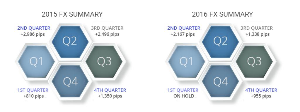 Performance summary of DDMarkets.