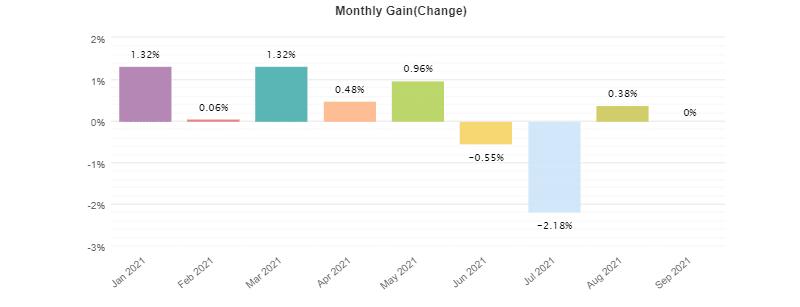 Dynamic Pro Scalper monthly gain charts.