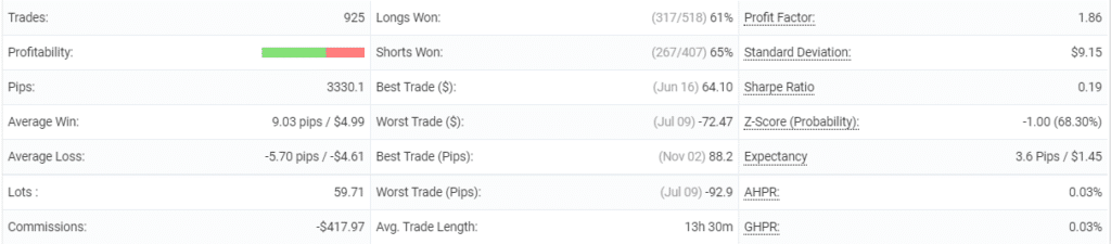 Dynamic Pro Scalper statistics.
