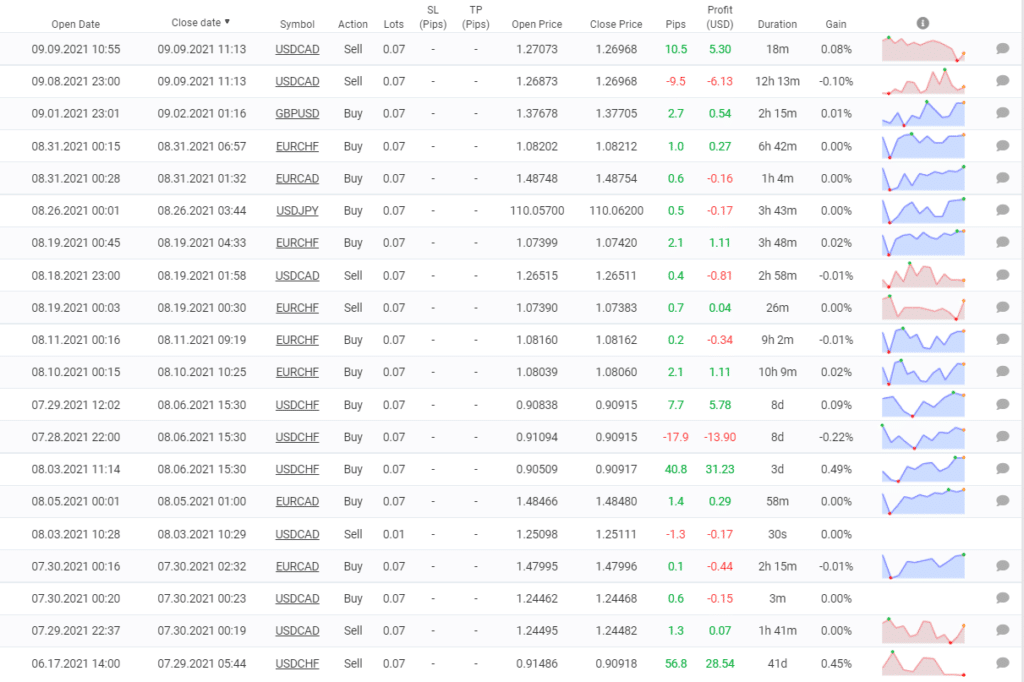 It looks like SL levels don't match TP ones to trade stably and profitably.