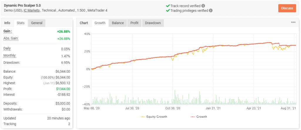 Dynamic Pro Scalper trading results.