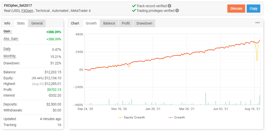 FXCipher live trading results on myfxbook.